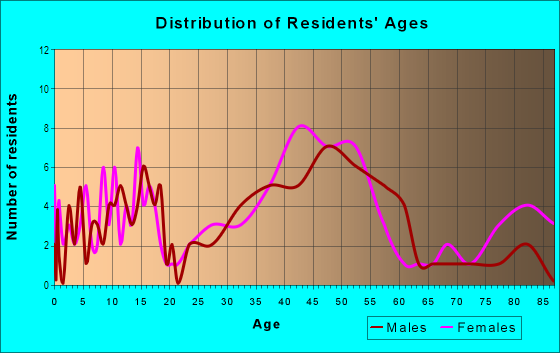 Age and Sex of Residents in Kalialinui Ahupua`a in Kula, HI