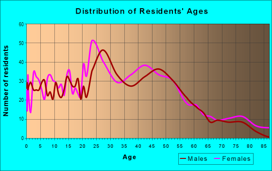 Age and Sex of Residents in Overton in Mobile, AL