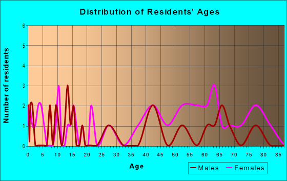 Age and Sex of Residents in Paseo Place HOA in Glendale, AZ