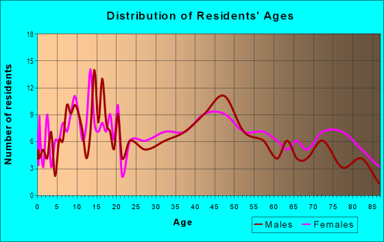 Age and Sex of Residents in Punahoa 2 Ahupua`a in Hilo, HI