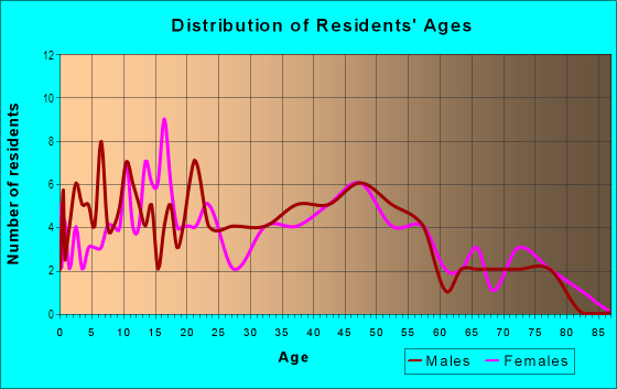 Age and Sex of Residents in Kawailoa Ahupua`a in Haleiwa, HI