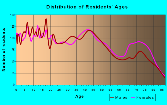 Age and Sex of Residents in Wahiaw Homesteads in Wahiawa, HI
