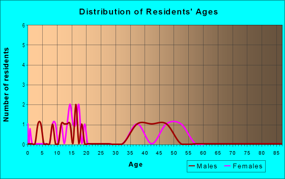 Age and Sex of Residents in The Friendly Riviera in Glendale, AZ