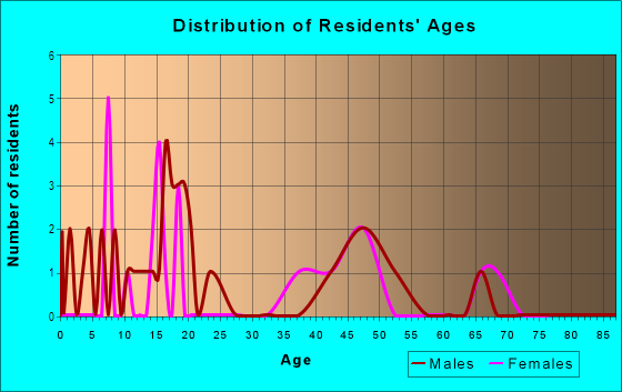 Age and Sex of Residents in Eagle Ridge in Altoona, IA