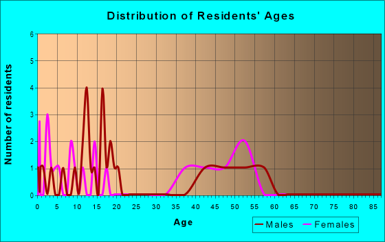 Age and Sex of Residents in Oak-Lawn in Des Moines, IA