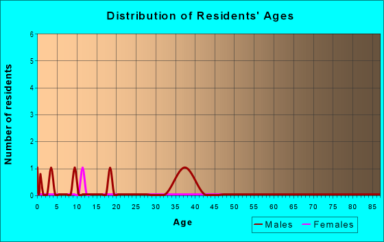Age and Sex of Residents in North University Park in Des Moines, IA