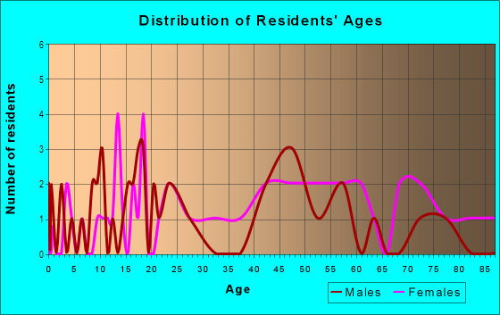 Age and Sex of Residents in Lincoln Place in Des Moines, IA
