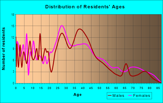 Age and Sex of Residents in Kingman Acres in Des Moines, IA