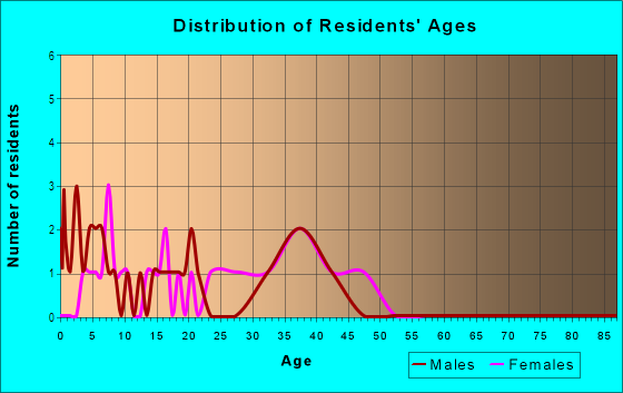 Age and Sex of Residents in Hawkeye Sunrise in Des Moines, IA