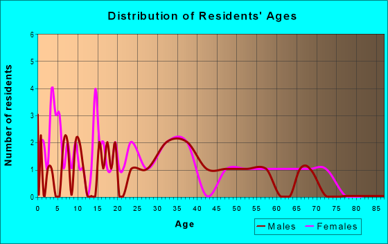 Age and Sex of Residents in Hallett Acres in Des Moines, IA