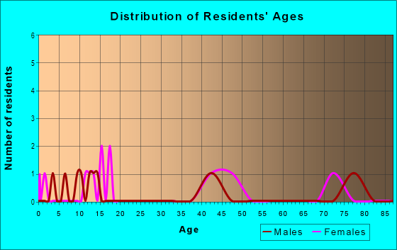 Age and Sex of Residents in Grove Park in Des Moines, IA