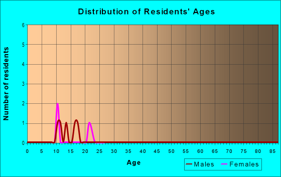 Age and Sex of Residents in Dailey's Woods in Des Moines, IA