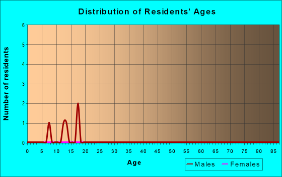 Age and Sex of Residents in Sylvan Heights in Des Moines, IA