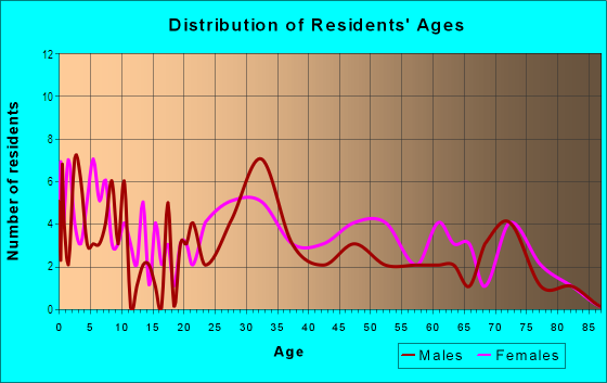 Age and Sex of Residents in Bloomfield in Des Moines, IA