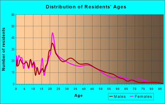 Age and Sex of Residents in Grant Wood in Cedar Rapids, IA