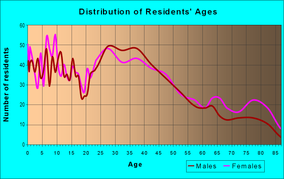 Age and Sex of Residents in Northwest Area in Cedar Rapids, IA
