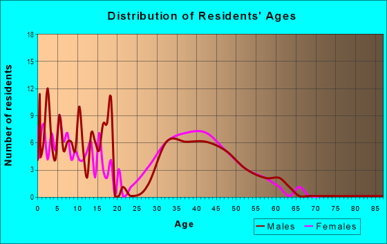 Age and Sex of Residents in Bel Aire in Des Moines, IA