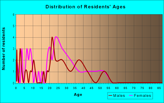 Age and Sex of Residents in Somerset in Des Moines, IA