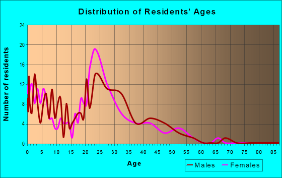 Age and Sex of Residents in Carpenter in Des Moines, IA