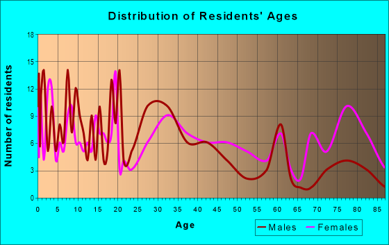 Age and Sex of Residents in Cheatom Park in Des Moines, IA
