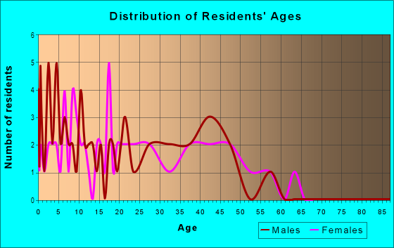 Age and Sex of Residents in Sierra Land in Brighton Manor in Glendale, AZ