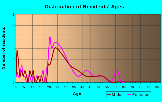 Age and Sex of Residents in Greentree Village in Ankeny, IA