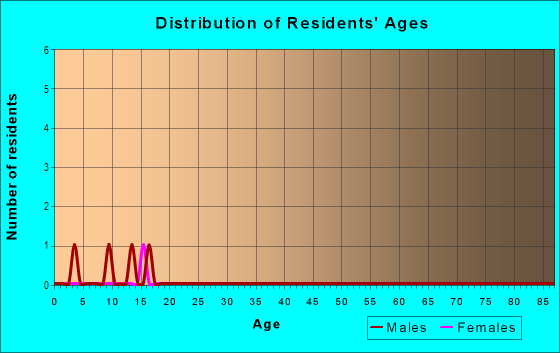 Age and Sex of Residents in Bramblewood Estates in Solon, IA