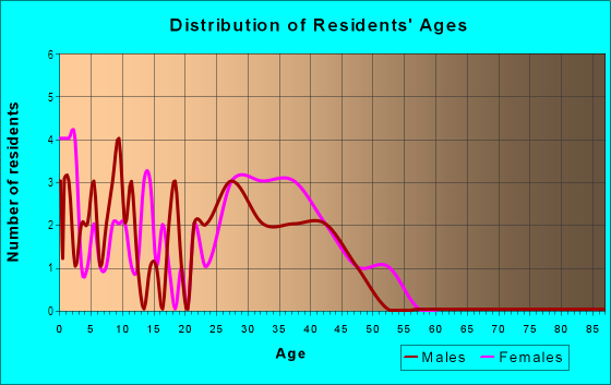 Age and Sex of Residents in Liberty Centre in North Liberty, IA