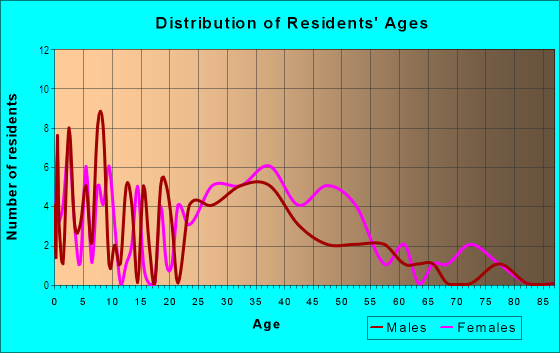 Age and Sex of Residents in Country Hollow Homeowners Association in Glendale, AZ