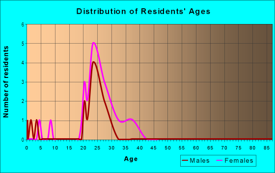 Age and Sex of Residents in Walden Square in Iowa City, IA
