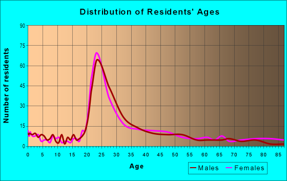 Age and Sex of Residents in University Heights in Iowa City, IA