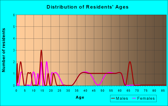 Age and Sex of Residents in Pleasant View Acres in Altoona, IA