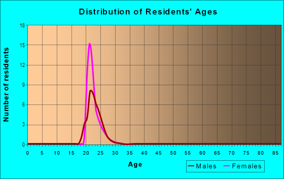Age and Sex of Residents in Oak Hill in Iowa City, IA