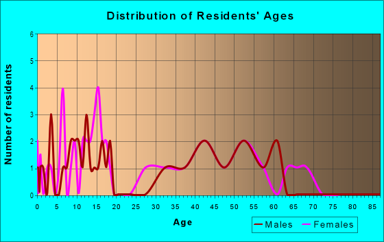 Age and Sex of Residents in Linden Park in Iowa City, IA