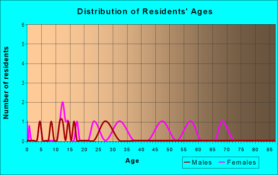 Age and Sex of Residents in Black's Park in Iowa City, IA