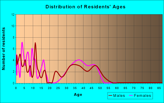 Age and Sex of Residents in Altanna Estates in Coralville, IA