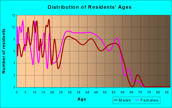 Age and Sex of Residents in The Knolls in West Des Moines, IA