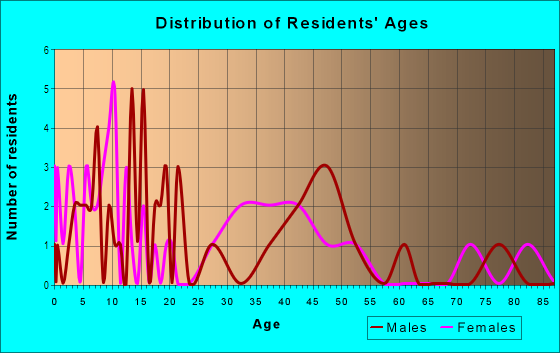 Age and Sex of Residents in Murrowdale in West Des Moines, IA
