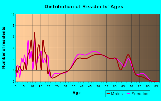 Age and Sex of Residents in Sharon Heights in Urbandale, IA