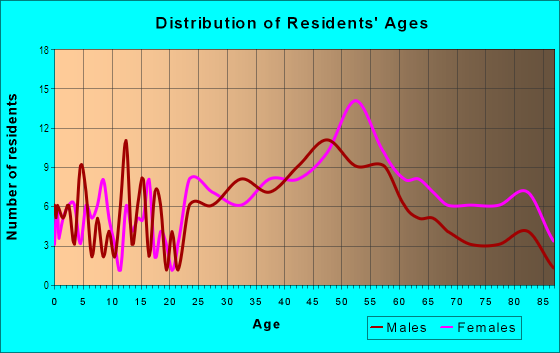 Age and Sex of Residents in Colby Woods in Urbandale, IA