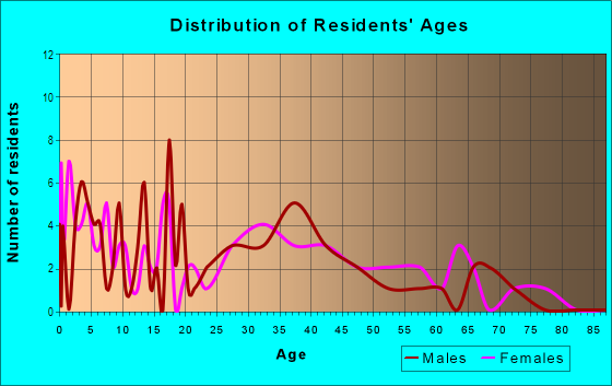 Age and Sex of Residents in Colby Urbandale in Urbandale, IA