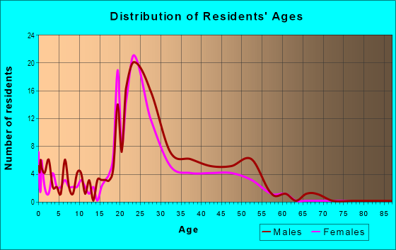 Age and Sex of Residents in Charleston Court in Urbandale, IA
