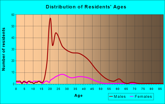 Age and Sex of Residents in Riverfront Industrial Area in Mobile, AL