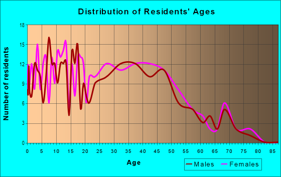 Age and Sex of Residents in Westchester Manor in Des Moines, IA