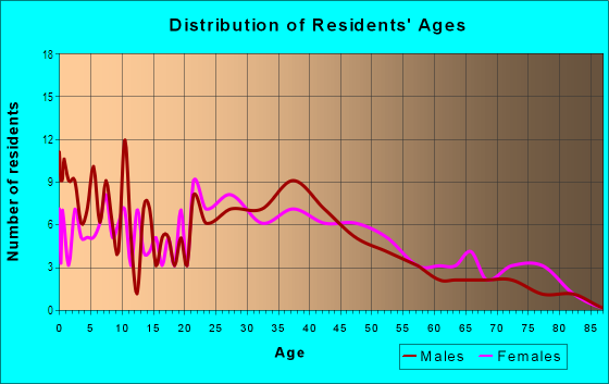 Age and Sex of Residents in Thomas Heights in Des Moines, IA