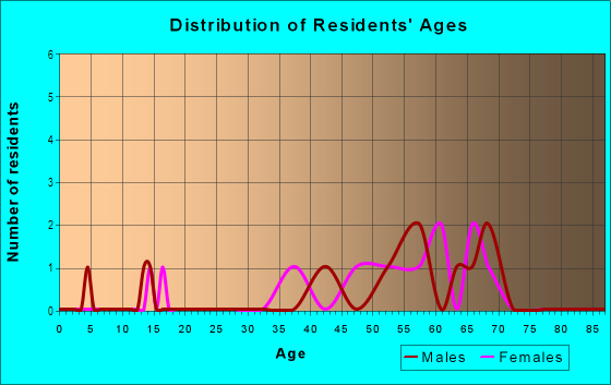 Age and Sex of Residents in Saylorville Heights in Des Moines, IA