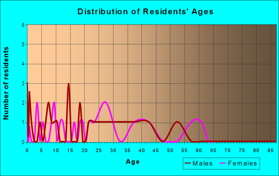 Age and Sex of Residents in Rose Hill Manor in Des Moines, IA