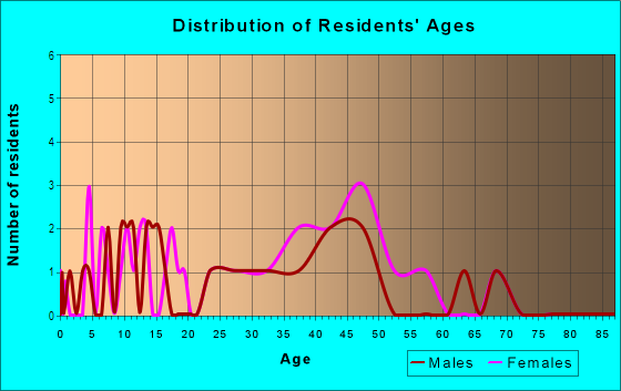 Age and Sex of Residents in Stewart Gulch in Garden City, ID