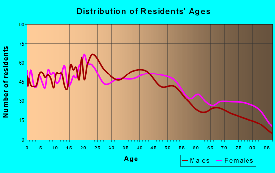 Age and Sex of Residents in Borah in Boise, ID