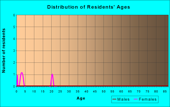 Age and Sex of Residents in Sandpointe in Yuma, AZ